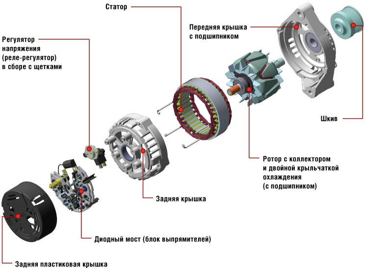 Как проверить генератор на автомобиле