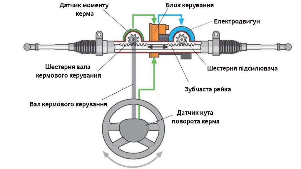 Електропідсилювач