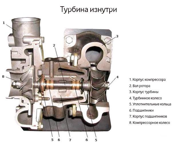 Вид турбокомпрессора изнутри